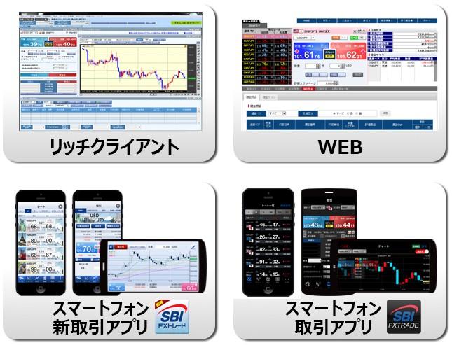 SBI FX取引ツール