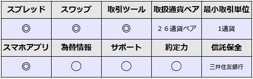SBI FX評価表