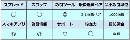 FXTF比較表