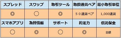 ヒロセ通商比較表