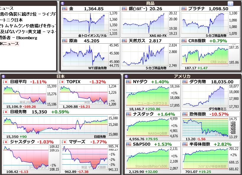 7月雇用統計株価