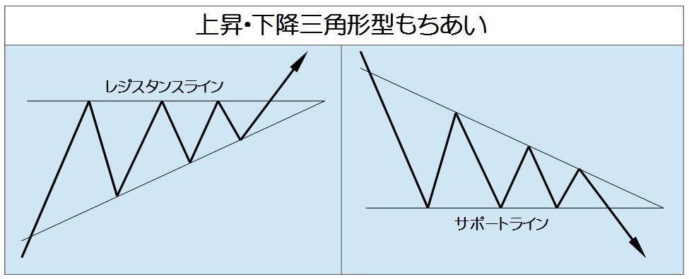 三角形型もちあい