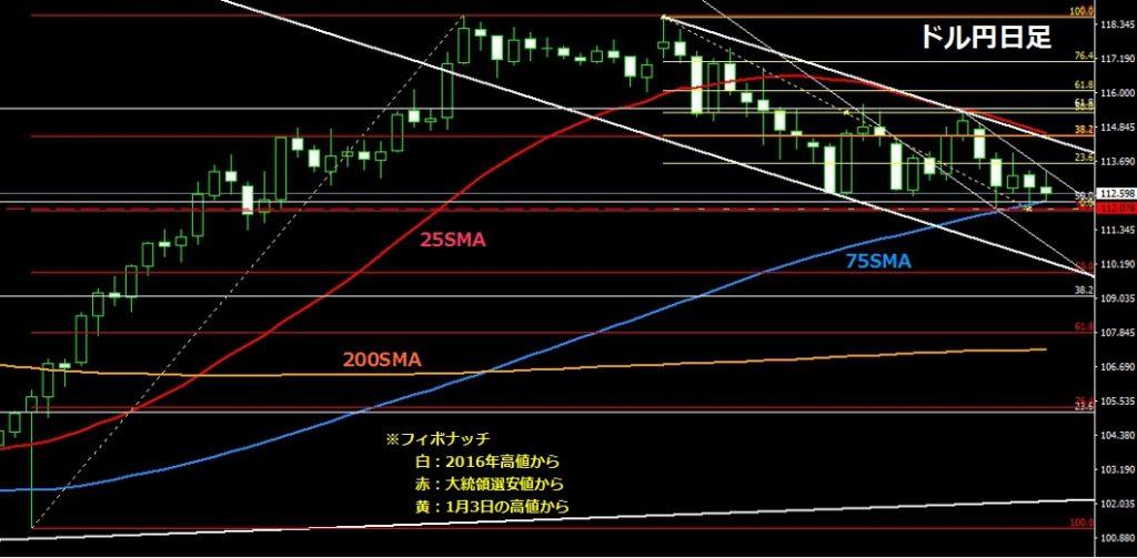 20170204ドル円日足